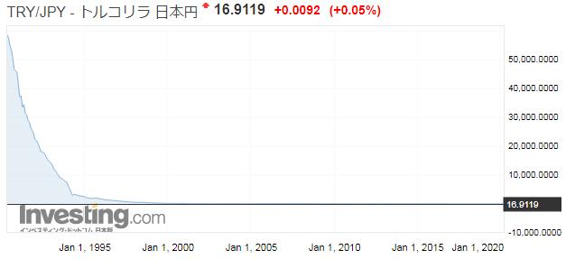 トルコリラ/日本円のチャート