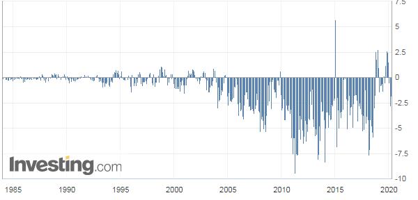 トルコの経常収支