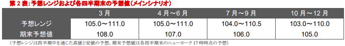三菱UFJ銀行の予測 今月のドル円はどうなる?