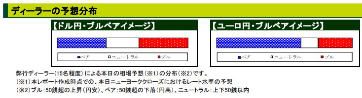 三井住友銀行のドル円のブルベア予想
