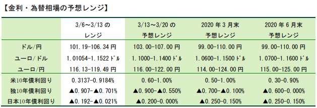 三井住友銀行 来週、来月にかけてドル円がどうなるのかの予測情報