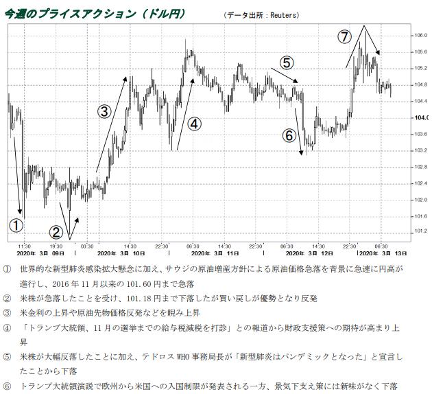 ドル円のプライスアクション