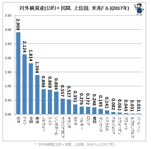 日本の対外純資産額