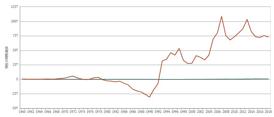 日本と南アフリカの対外純資産の推移