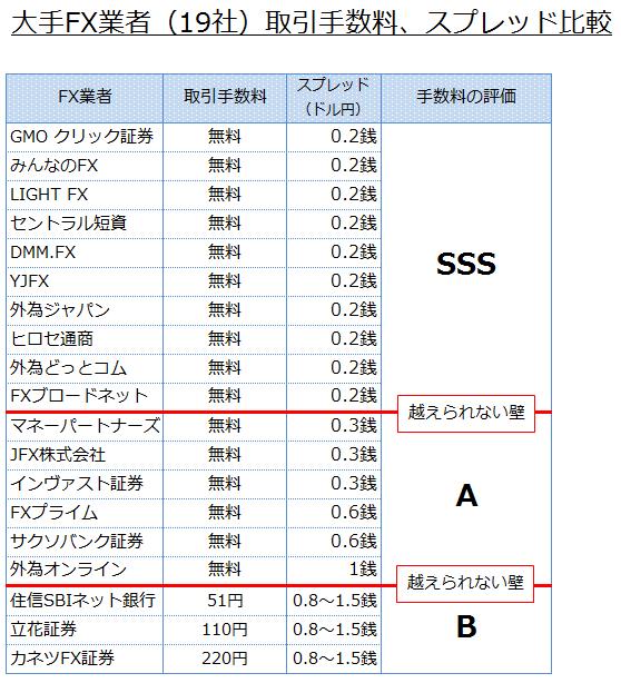 大手FX業者19社の取引手数料とスプレッドの一覧と比較