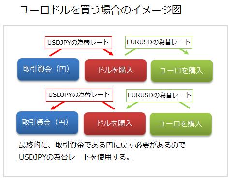 ユーロドルを購入する場合のイメージ図、利益計算の流れ