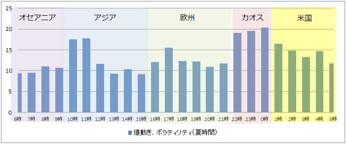 ドル円1日の時間帯別、市場別の値動き、ボラティリティ