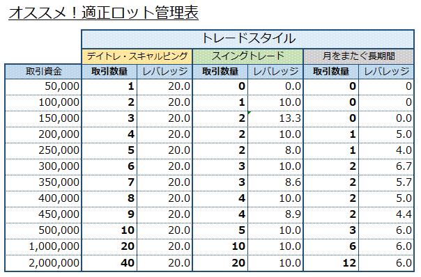 ロット管理表