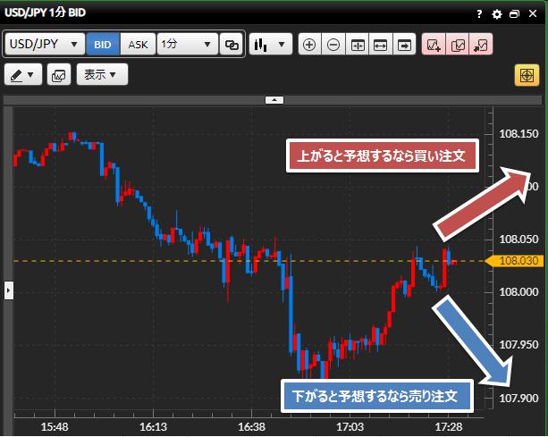 ドル円チャート 相場の流れを読む