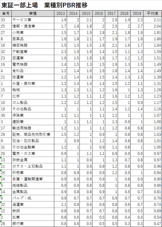東証一部上場 PBR平均推移 全業種