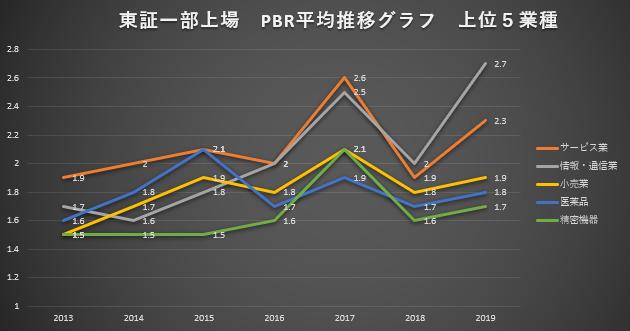 東証一部上場 PBR平均推移グラフ 上位5業種