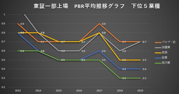 東証一部上場 PBR平均推移グラフ 下位5業種