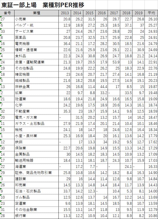 東証一部上場 PER平均推移 全業種