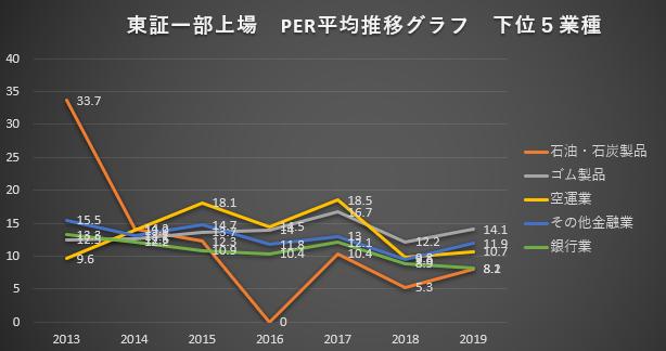 東証一部上場 PER平均推移グラフ 下位5業種