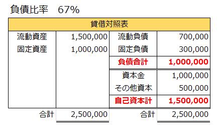負債比率の計算と貸借対照表