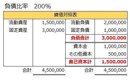 負債比率200%となる貸借対照表