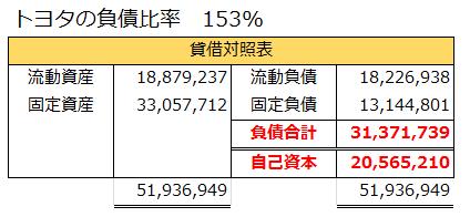 トヨタの負債比率