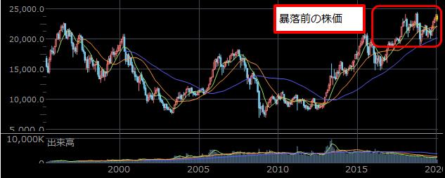 暴落前の株価チャート