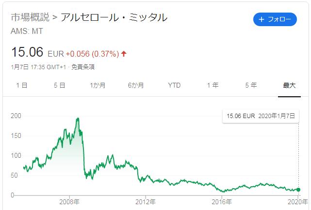 世界第一位 欧州アルセロール・ミタルの株価推移