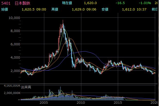 世界第三位 日本製鉄の株価推移