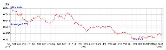 間近2年間のPBRの推移