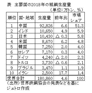 主要国の粗鋼生産量ランキング