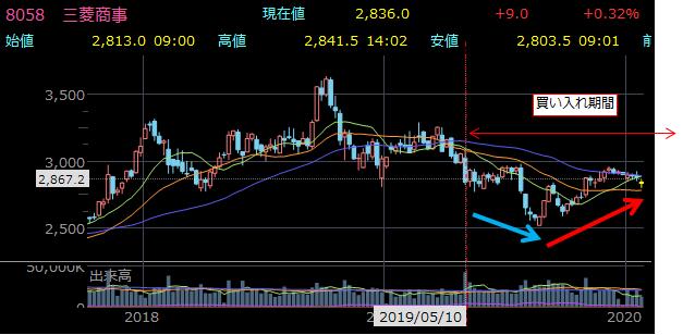 8058 三菱商事 7.5%の自社株買い実施