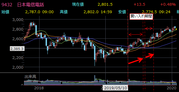 9432 日本電信電話(NTT) 2.76%+2.84%の自社株買い実施