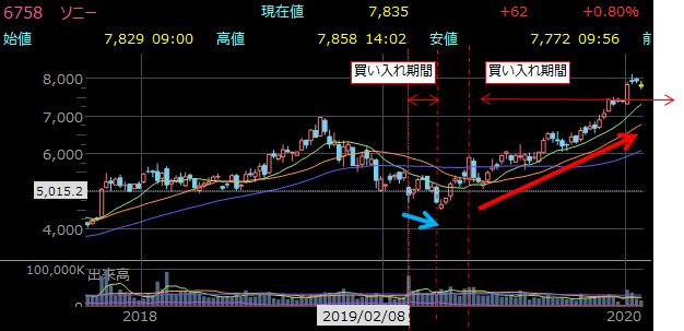 6758 ソニー 2.36%+4.8%の自社株買い実施