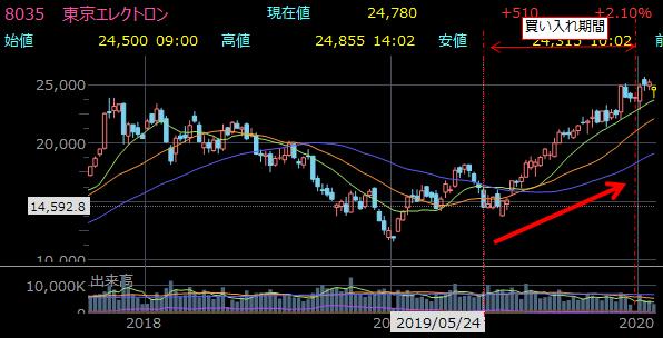 8035 東京エレクトロン 8.5%の自社株買い実施