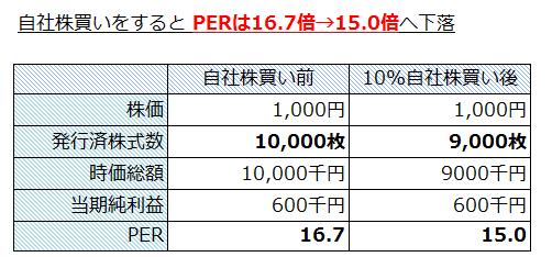 PERは16.7倍→15.0倍へ下落、割安な株へ