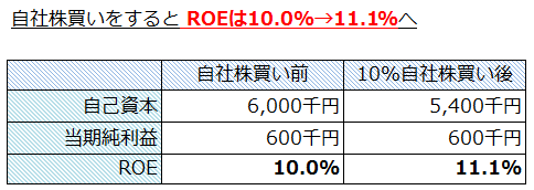 ROEは10.0%→11.1%へ 収益性が改善