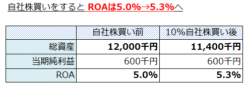 ROAも5.0%→5.3%へ 収益性が改善