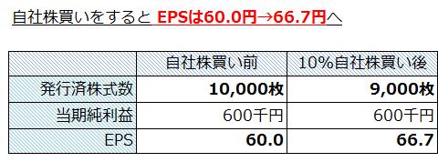 EPSは60.0円→66.7円へ 1株当たり利益が増加