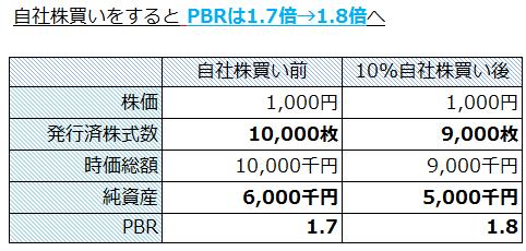 PBRは1.7倍→1.8倍へ 割高感増へ