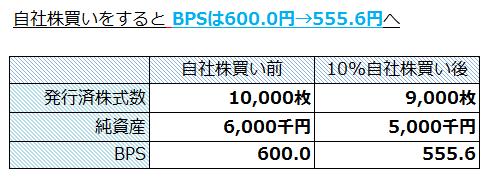 BPSは600.0円→555.6円へと下落