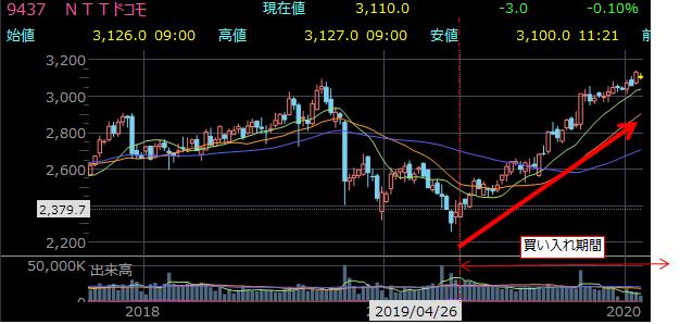 9437 NTTドコモ 3.85%の自社株買い実施