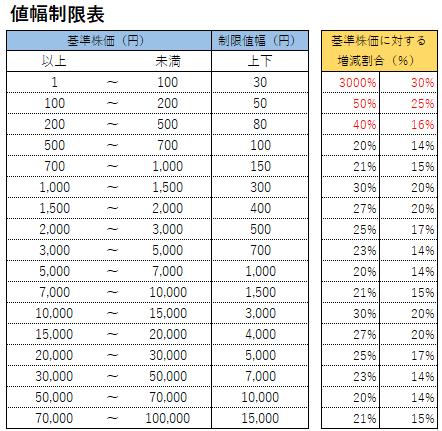 値幅制限表