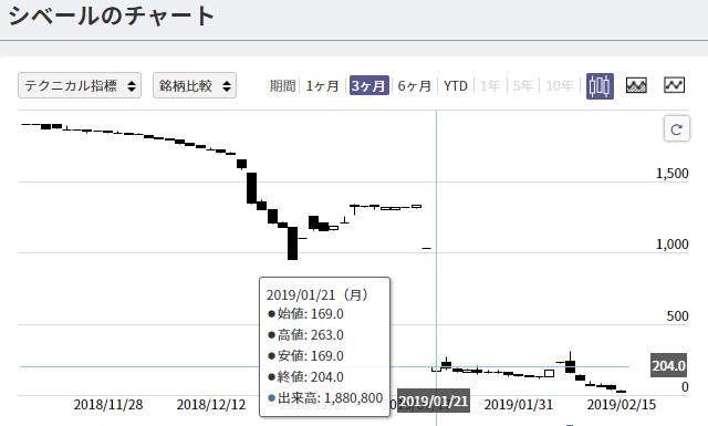 下値制限が撤廃した株価チャート