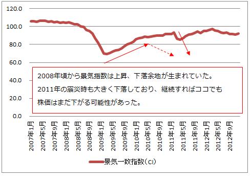 内閣府公表 景気動向指数グラフ(2007年~2012年)