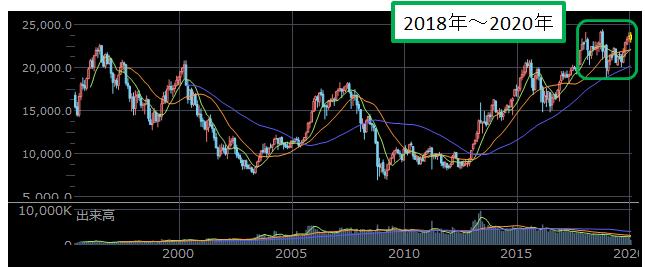 2018年~2020年の株価水準