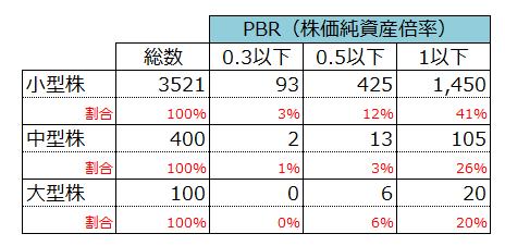PBR(株価純資産倍率)が1倍以下で放置されている小型株の数
