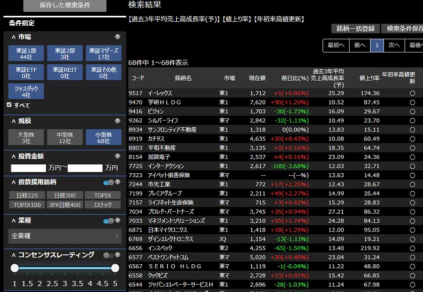小型株のスクリーニング結果