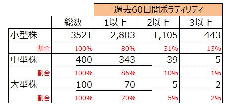 小型株の値動き調査