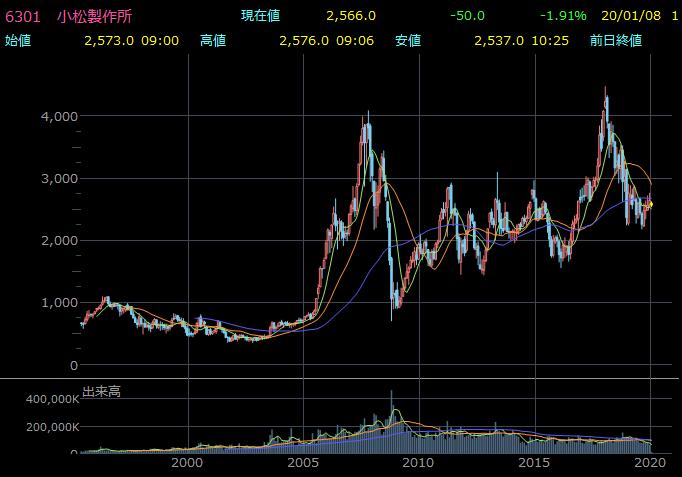 コマツ(6301)の株価推移