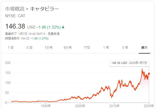 世界シェアNo1の米国 キャタピラーの株価推移