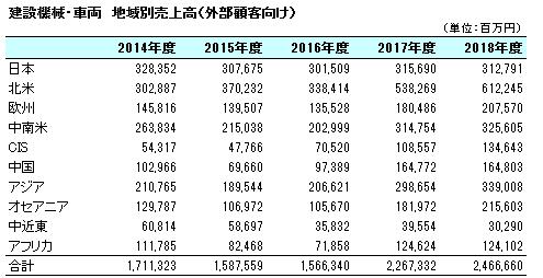 コマツの事業部門別・地域別業績(通期)データ