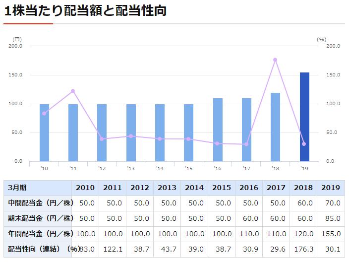 日本通運の配当金の推移