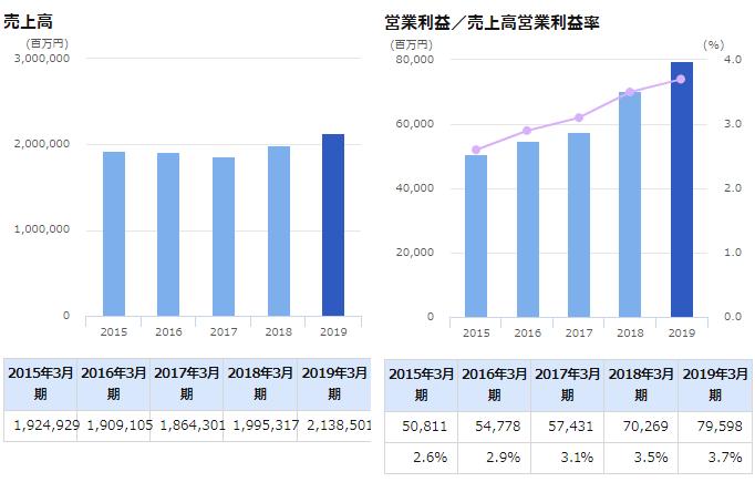 日本通運の売上、営業利益率の推移
