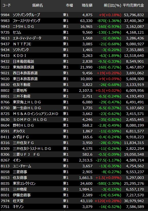 大型株のリスト